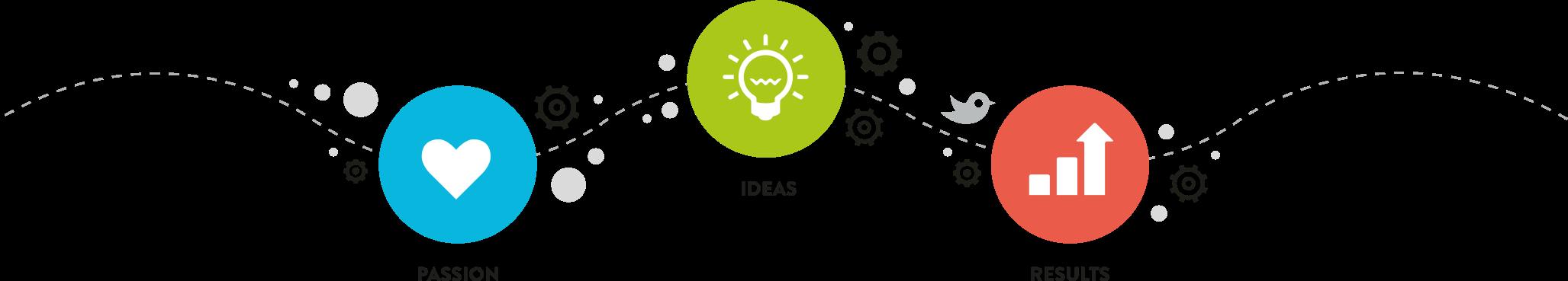 Software Development | Web Design Company