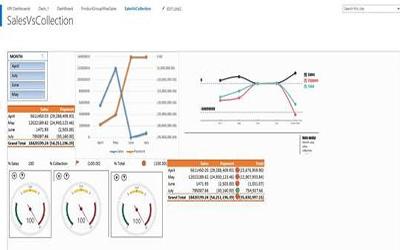 KPI Dashboard